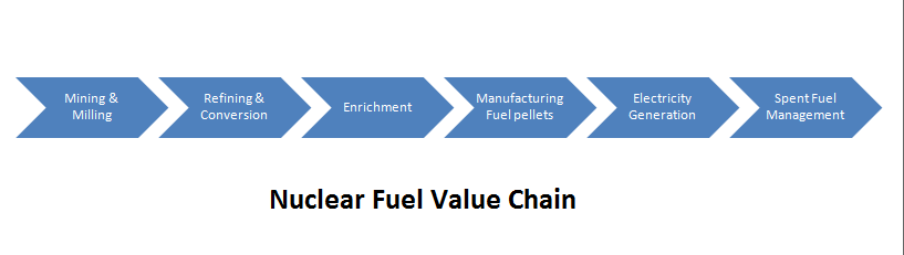 Nuclear Fuel Value Chain.png