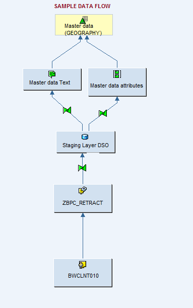 sample data flow1.png