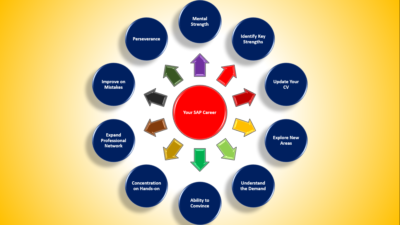 how to resume your sap career after considerable long gap sap mental strength