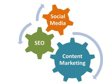 SEO+Social+Media+and+Content+Marketing.jpg