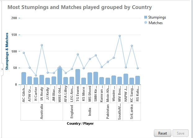 Stumpings and matches played grouped by Country.jpg