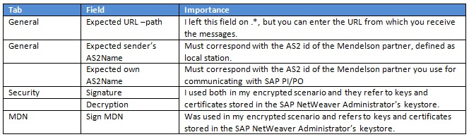 Easy-to-use AS2 software – part II | SAP Blogs