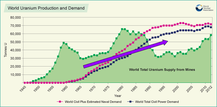 /wp-content/uploads/2013/08/world_uranium_production_and_demand_256623.png