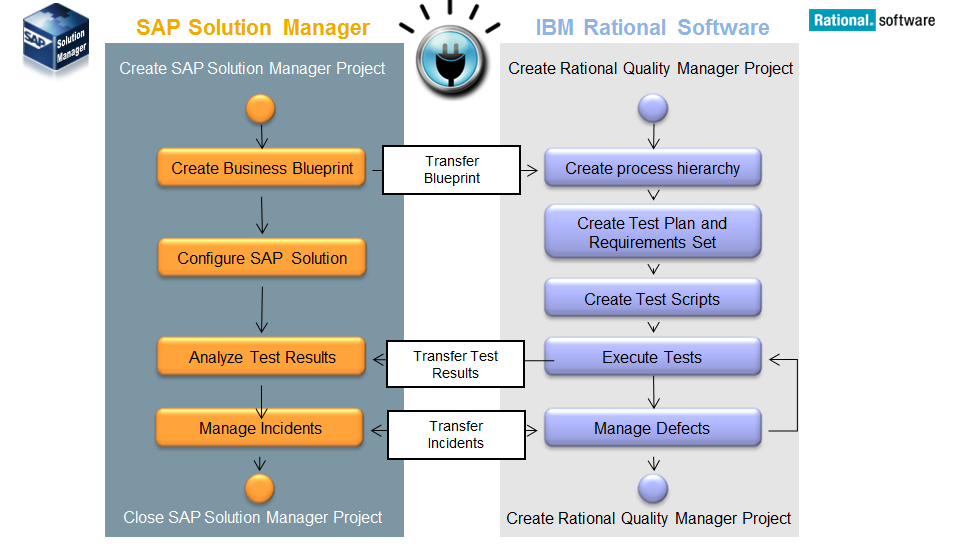 End to end testing with ibm rational and sap solution manager 71 wp contentuploads20130901285181g solar02 business requirement transfer process malvernweather