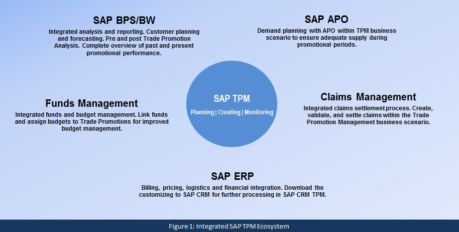 Figure 1 Integrated SAP TPM Ecosystem - FINAL.jpg