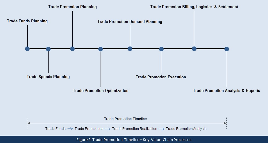 Figure 2 SAP Trade Promotion Timeline - FINAL.jpg