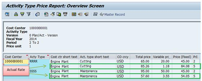 Expense Analysis and Splitting in Manufacturing Cost Centers | SAP ...
