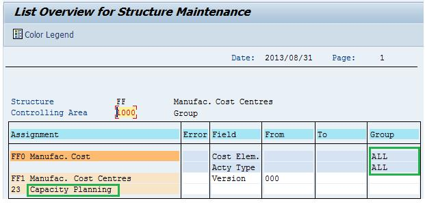 Expense Analysis and Splitting in Manufacturing Cost Centers | SAP Blogs
