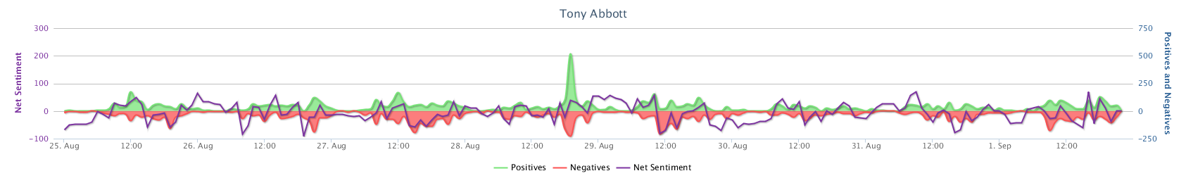 Net Sentiment Trend_Tony Abbott.png