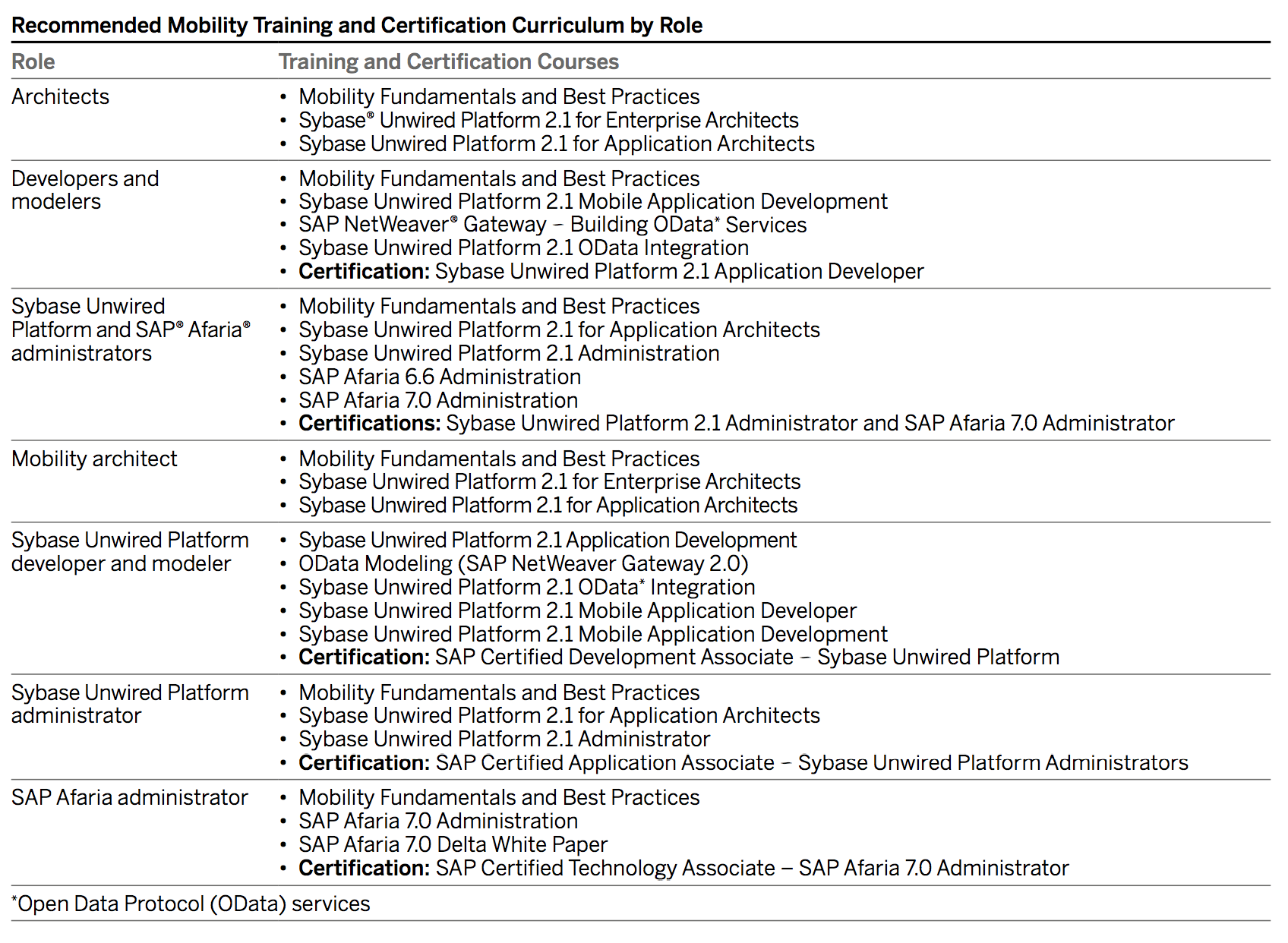 SAP Education Offerings.png