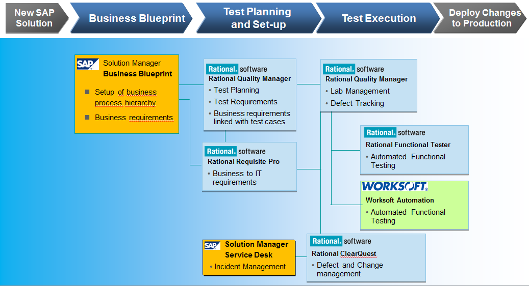 end to end testing with ibm rational and sap solution Worksoft Certify PDF SAP Testing Tools