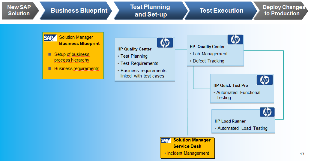 End to End testing with HP ALM 11 52 and SAP Solution