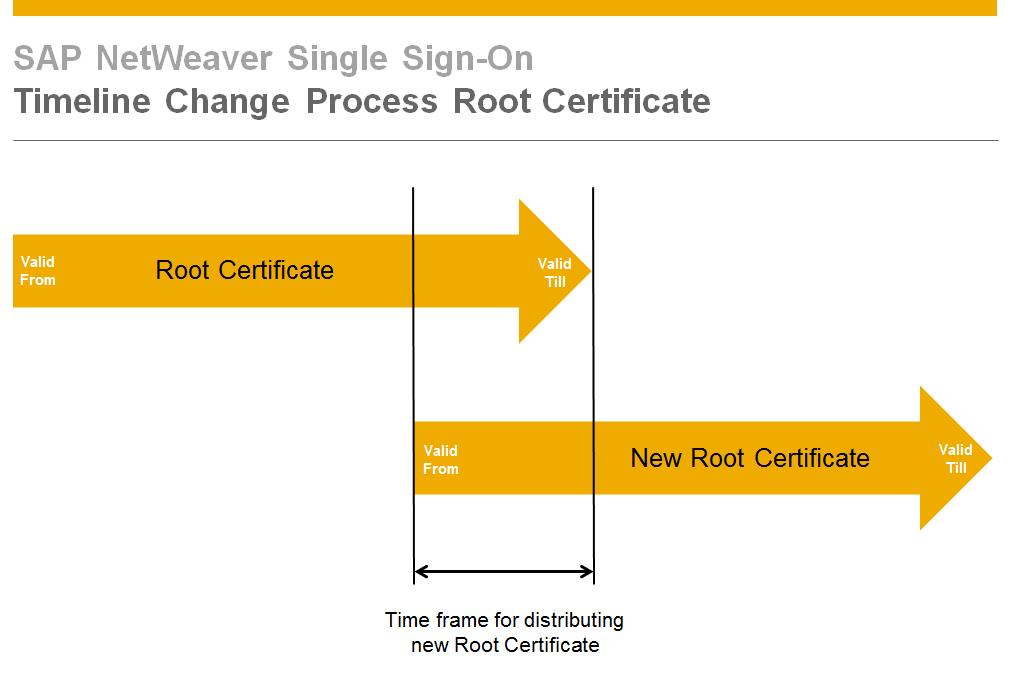 Change Root Certificate In Secure Login Server Sap Blogs