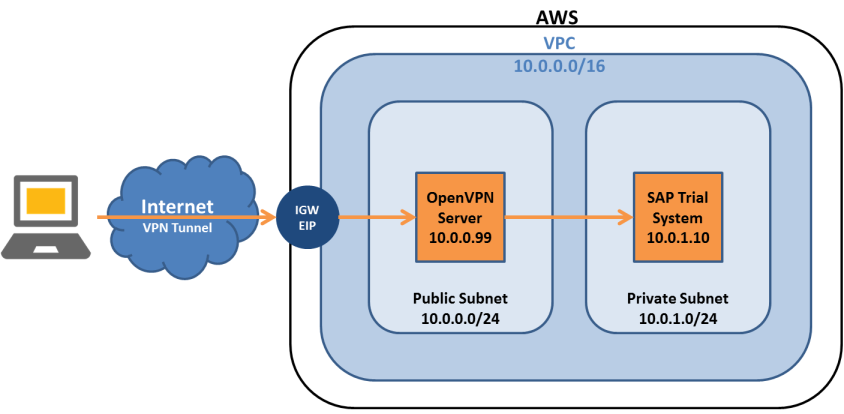 Virtual Private Cloud with VPN Access for SAP Trials