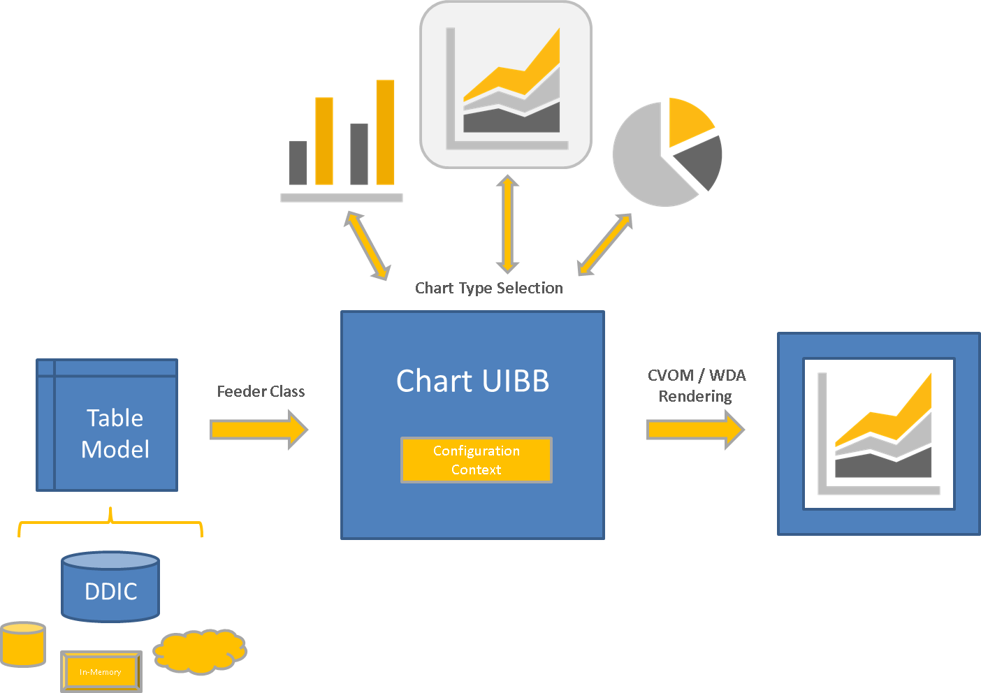 Team Fpm A New Chart Uibb Sap Blogs Also Learning And Memory Diagram On Network With Intranet Chartuibbmodeldrivenapproach