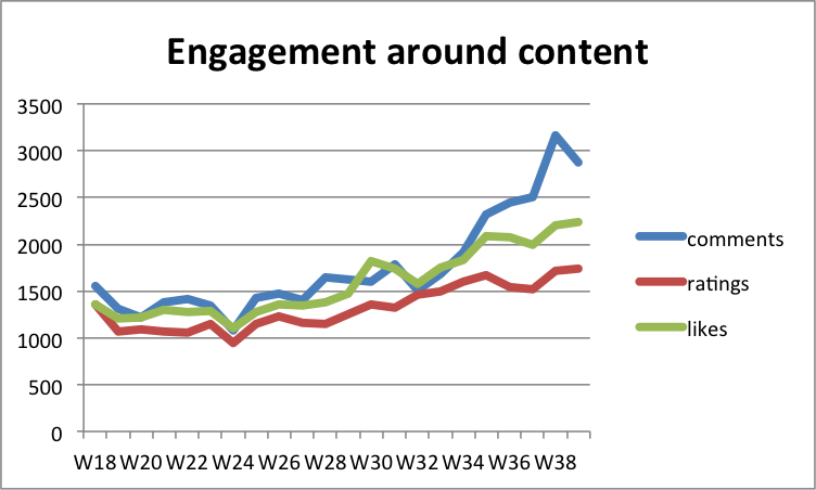 content engagement.png