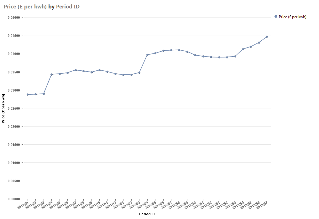 Gas Price over time.png