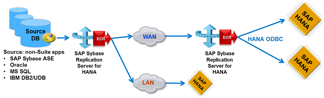 Sizing Guide for SAP Sybase Replication Server for SAP HANA