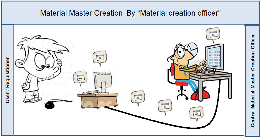 Material Master Creation.PNG