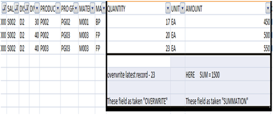 sap bw dso overwrite a file