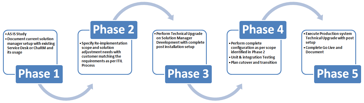Upgrade Roadmap Solution Manager 7 0 To 7 1 With Service
