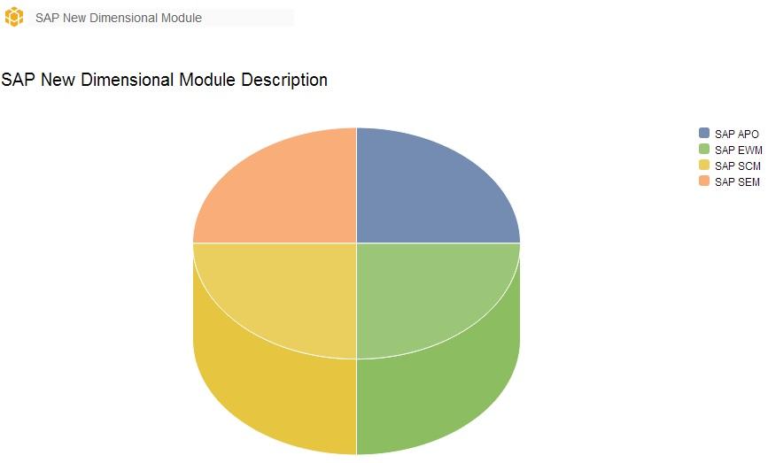 2013 Sap Modules Diagram - Wiring Diagram Structure