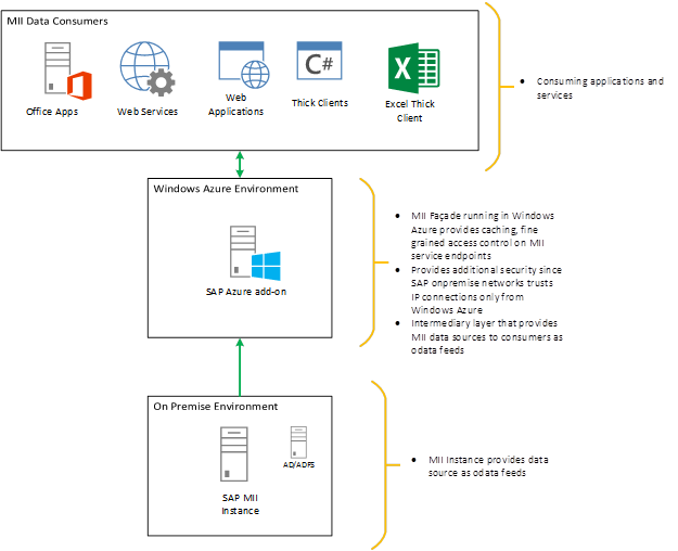 SAP/Microsoft Manufacturing Reference Architecture | SAP Blogs