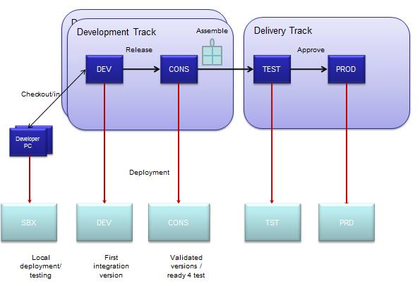 Separate development and delivery tracks.jpg