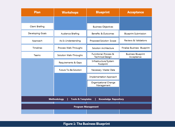The business blueprint sap blogs the business blueprint finaleg malvernweather Choice Image