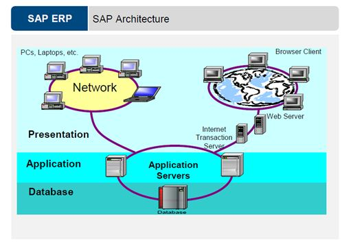 Sap system in detail sap blogs for Sap r 3 architecture