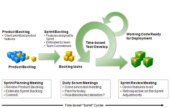 Agile Scrum Approach For Sap Dashboard Development For