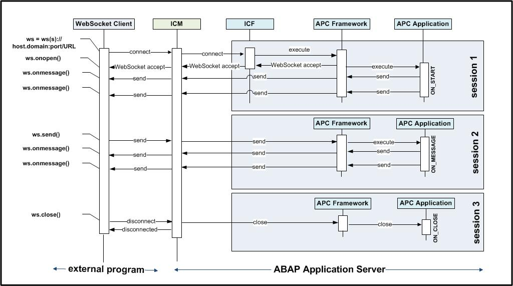ABAP Channels Part 1: WebSocket Communication Using ABAP