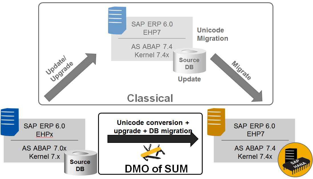 Database Migration Option (DMO) of SUM – Introduction | SAP Blogs