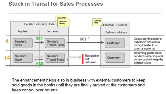 Customer Delivery – Stock in Transit (EHP5 – LOG_MM_SIT