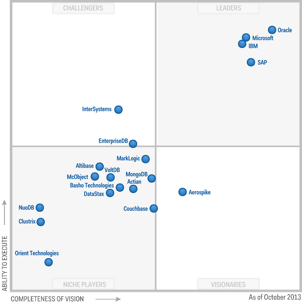 GARTNER 2013 Operational DBMS Magic Quadrant_graphic.pptx.png