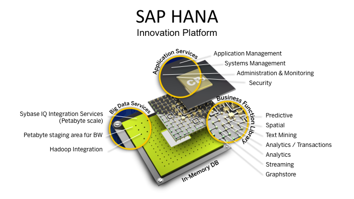 HANA-Innovation-Platform.png