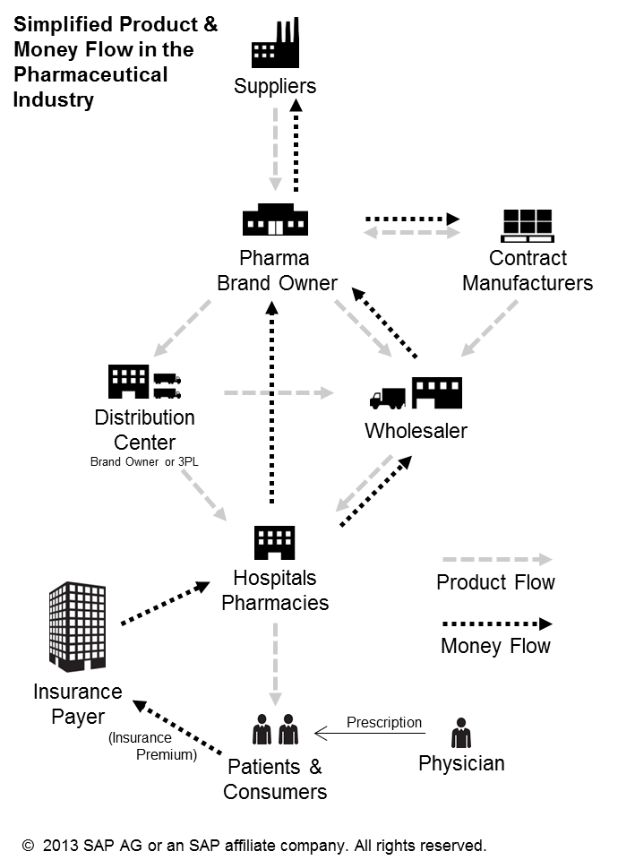 /wp-content/uploads/2013/11/pharma_product_money_flow_329899.png