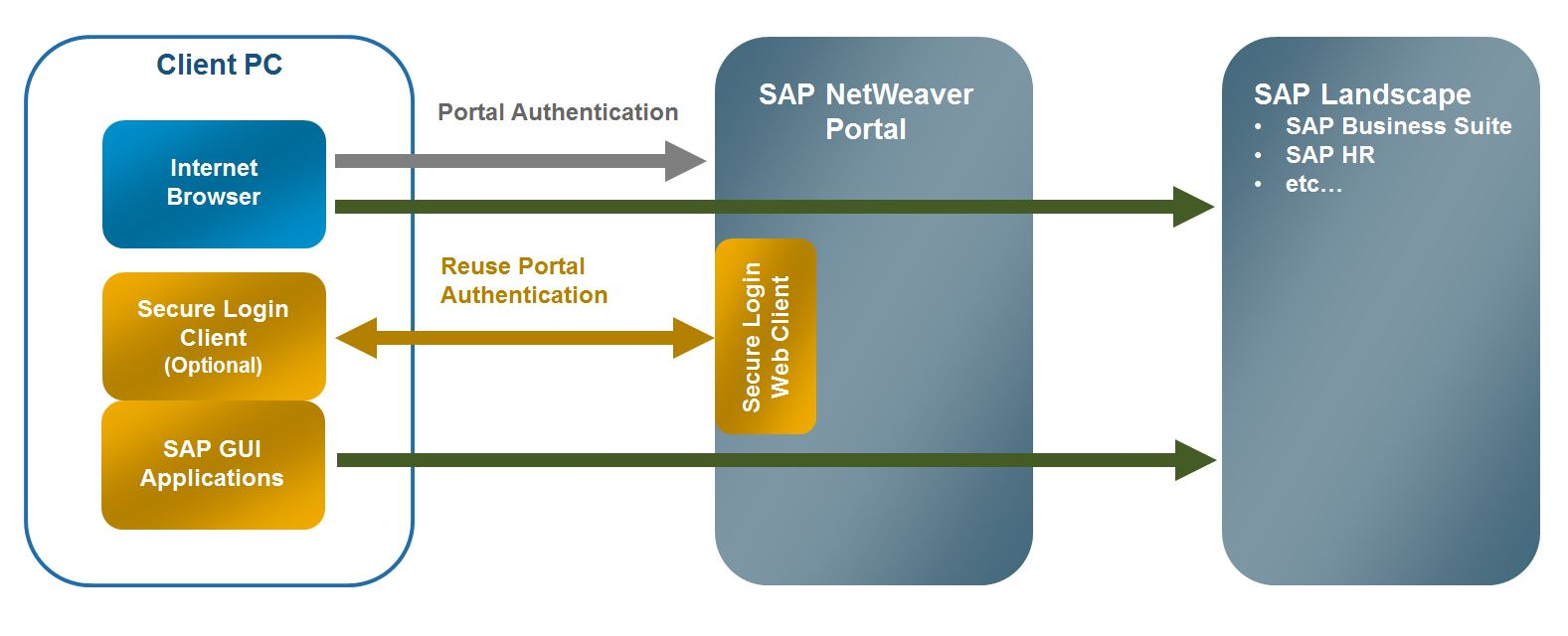 sap netweaver Learn sap netweavertutorials, free online training material for beginners, free online tutorial course, in simple and easy steps starting from basic to advanced concepts with examples.