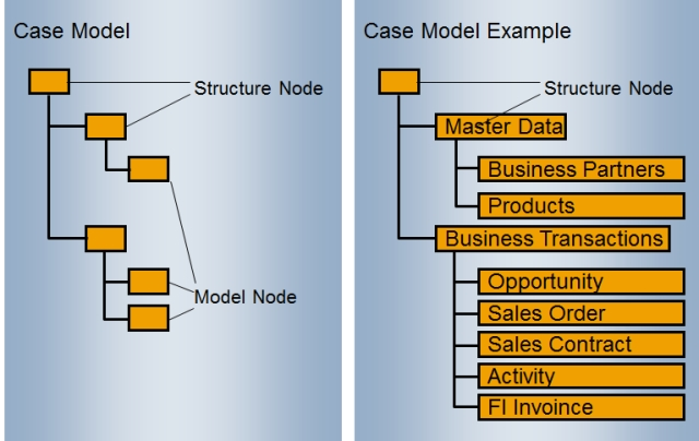 record model structure definition small.jpg