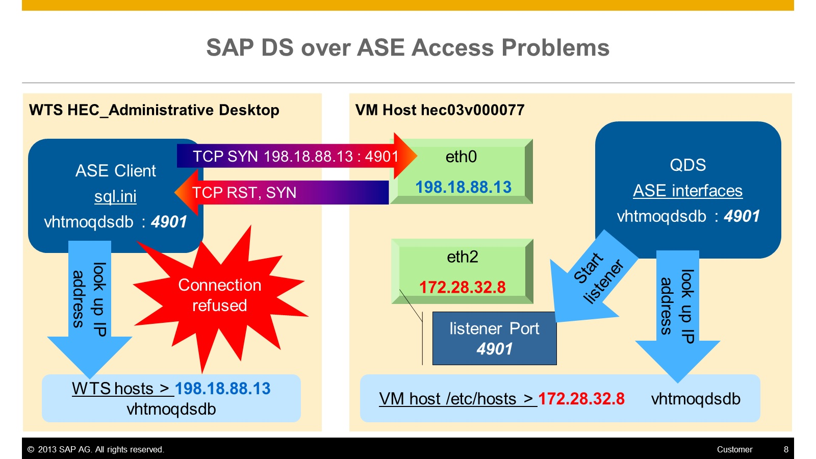 SAP_DS_over_SASE_Access_Problems.jpg