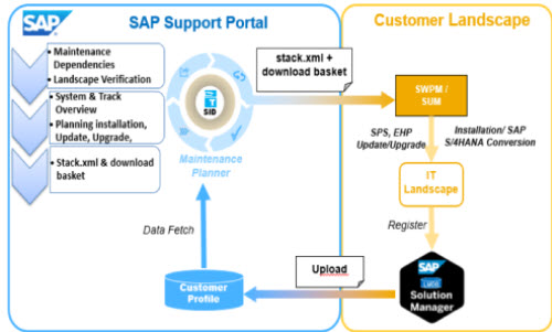SAP%20Maintenance%20Planner