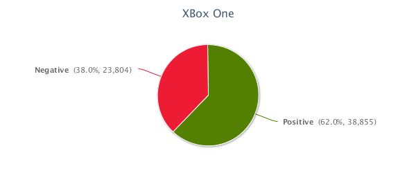 Sentiment Breakdown_XBox One.png
