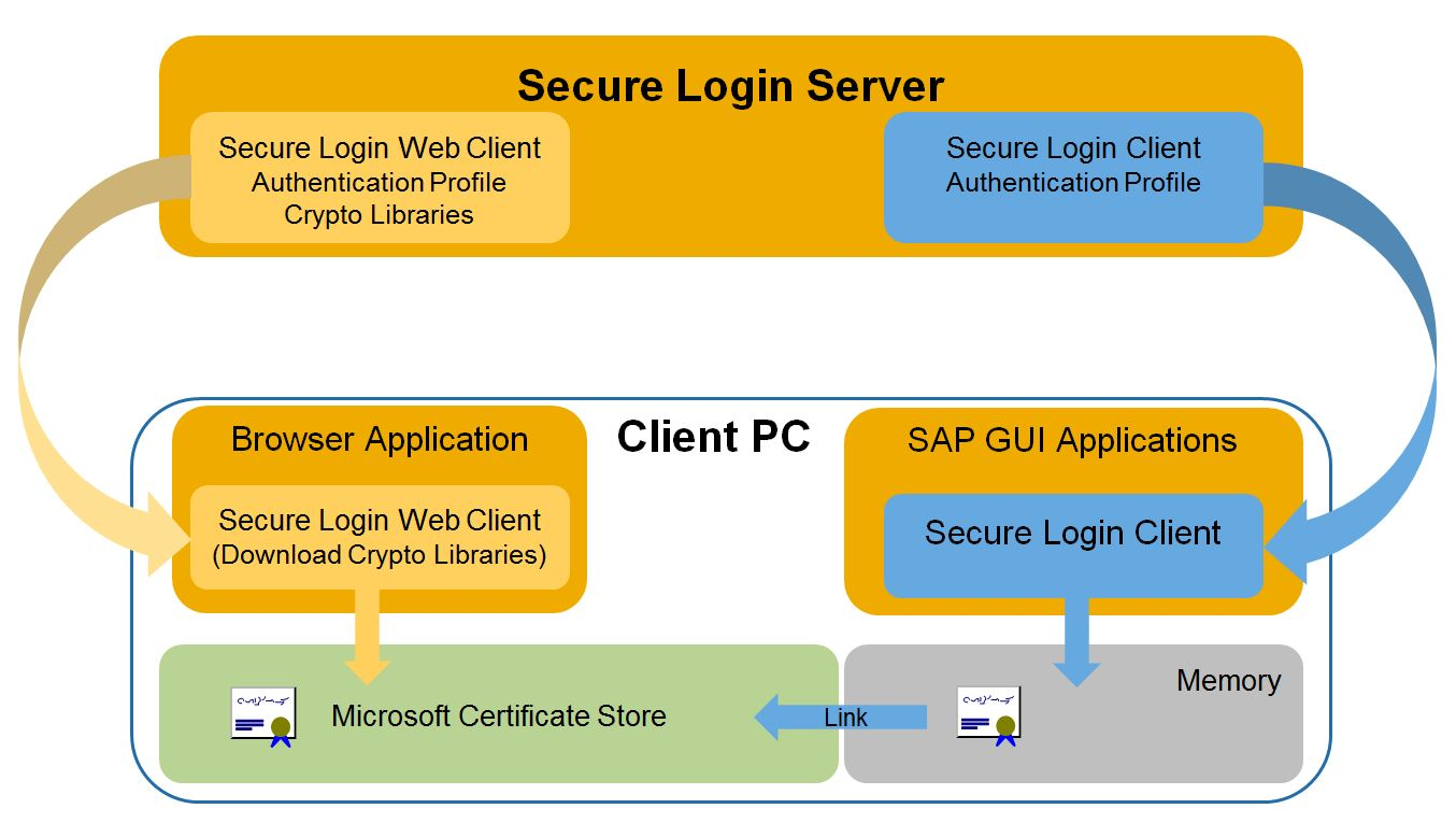 Why Secure Login Web Client? | SAP Blogs