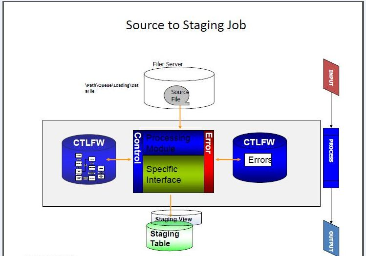 Source_STAGING1.JPG