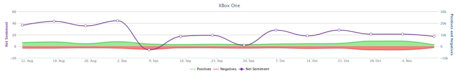 Timeline_XBox One.png