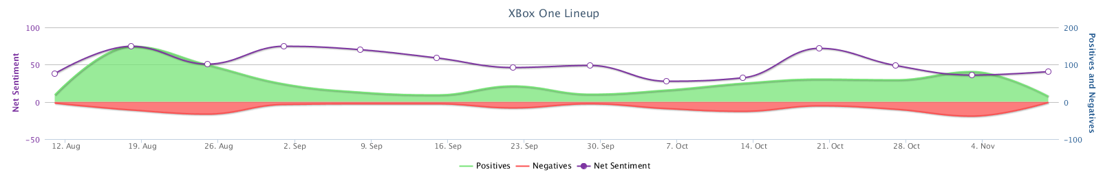 Timeline_XBox One Lineup.png