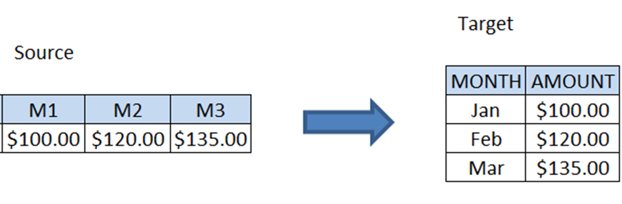 How To: Dynamic Transposition in HANA   SAP Blogs