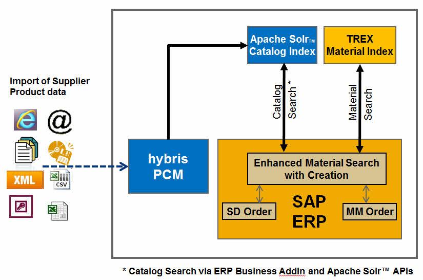 Systèmes intégrés Fujitsu PRIMEFLEX pour SAP HANA®
