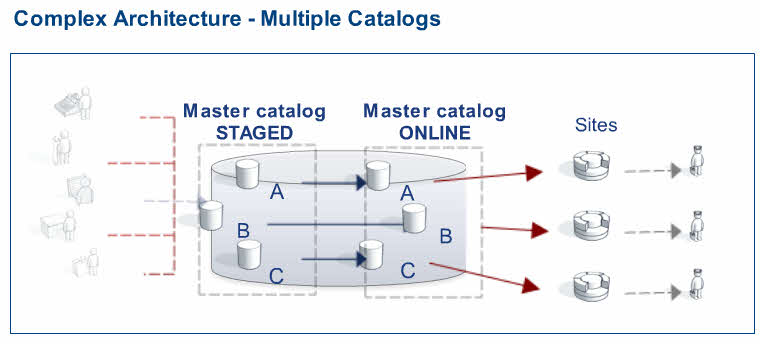 sap erp catalogue pdf Sap sd tutorial pdf version quick guide resources job search discussion sap sd (sales and distribution) is one of the significant modules of sap erp.