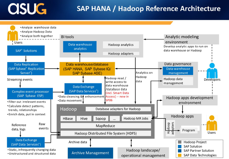 Fitting hadoop in an sap software landscape part 3 asug for Hadoop 1 architecture